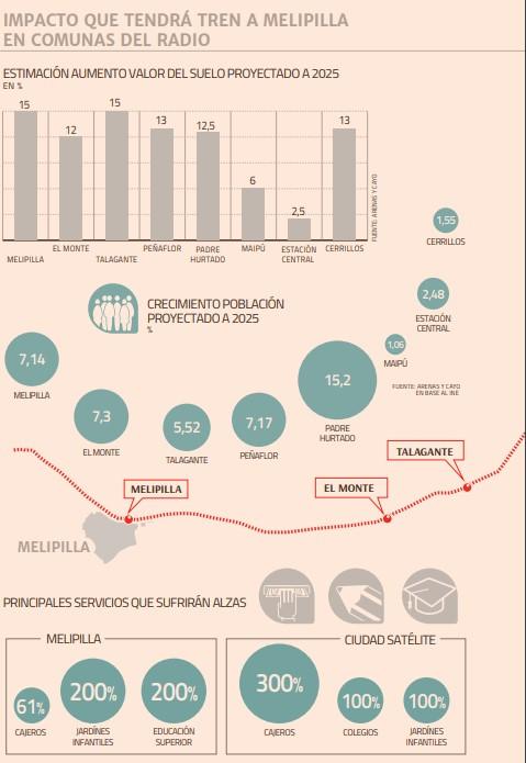 Impacto que tendrá tren a Melipilla en comunas del radio