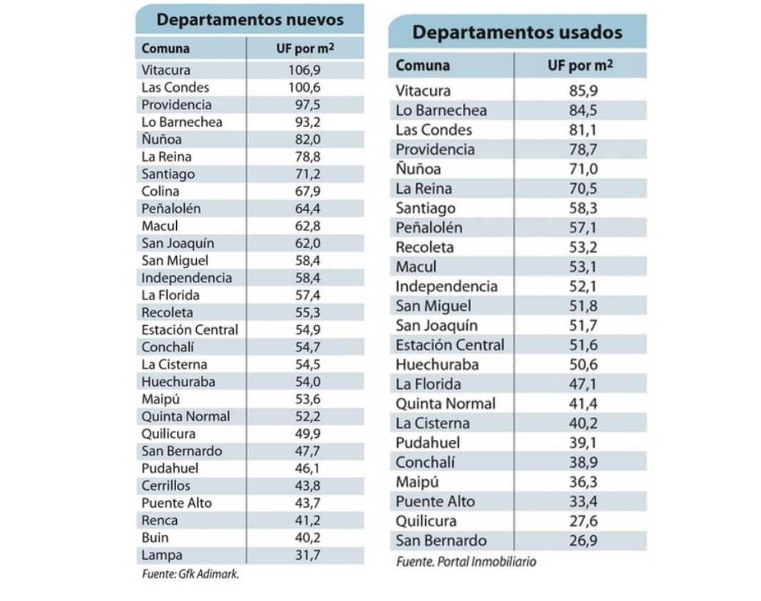 Grafico - cuánto cuesta el m2 en las comunas de Santiago